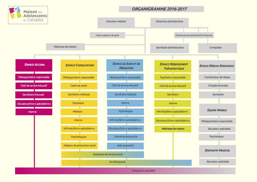 2016-2017-organigramme